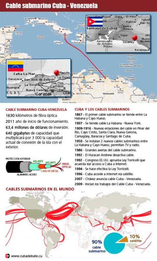Infografía Cable submarino Cuba Venezuela