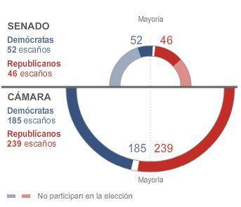 Resultado elecciones del 2 de noviembre de 2010 Infografía: BBC