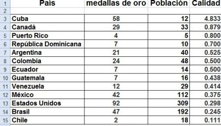 Medallas por millón de habitantes | La pupila insomne