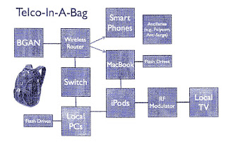 """""""Telco in a bag"""""""
