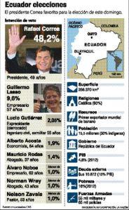 Ecuador-elecciones-Infografia-Razon_LRZIMA20130216_0030_11