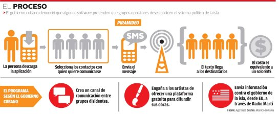 Infografía sobre Piramideo publicada por el diario  mexicano Milenio