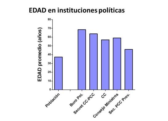 edad-instituciones-políticas