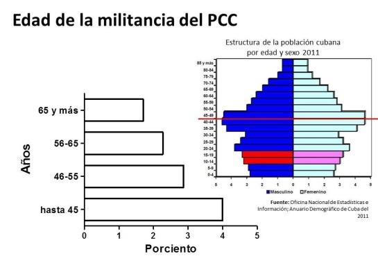 edad-militancia-pcc-ujc