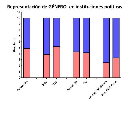 género-instituciones-políticas