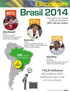 elecciones-brasil-2014_0