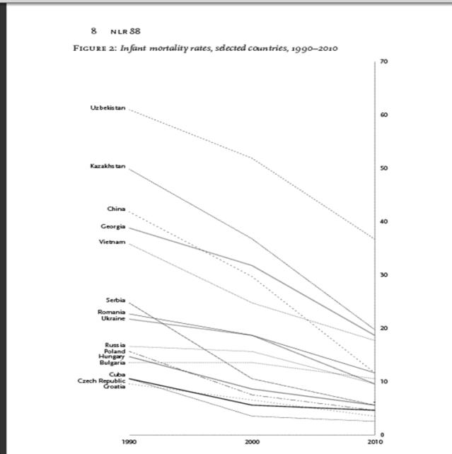 Tasas de mortalidad infantil, países seleccionados, 1990-2010