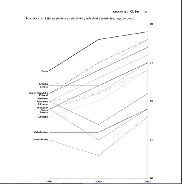 Esperanza de vida al nacer, países seleccionados, 1990-2012