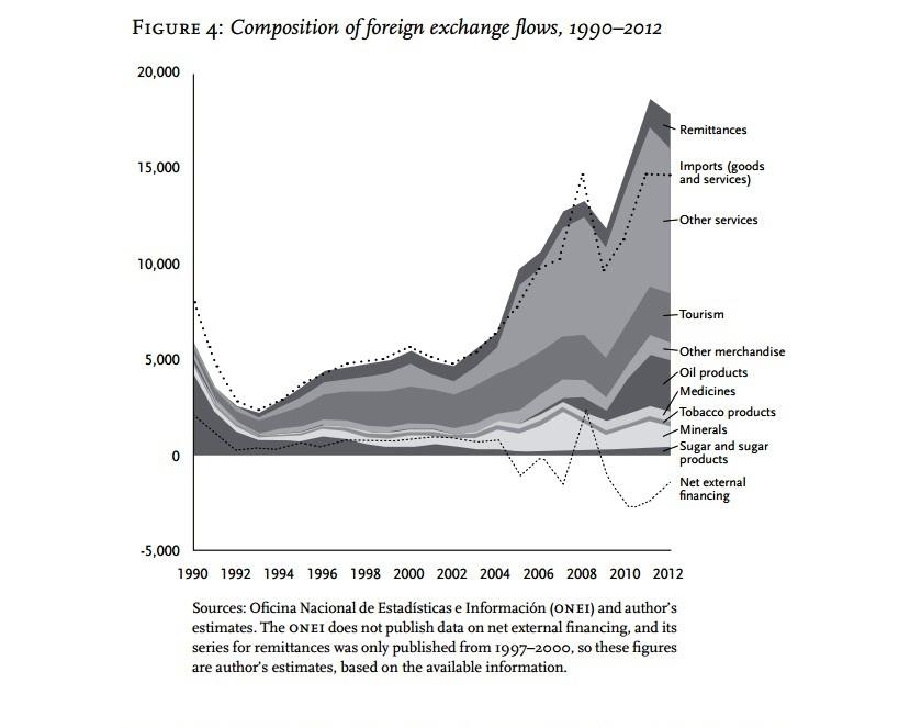 Composición de los flujos de intercambios externos 1990-2012