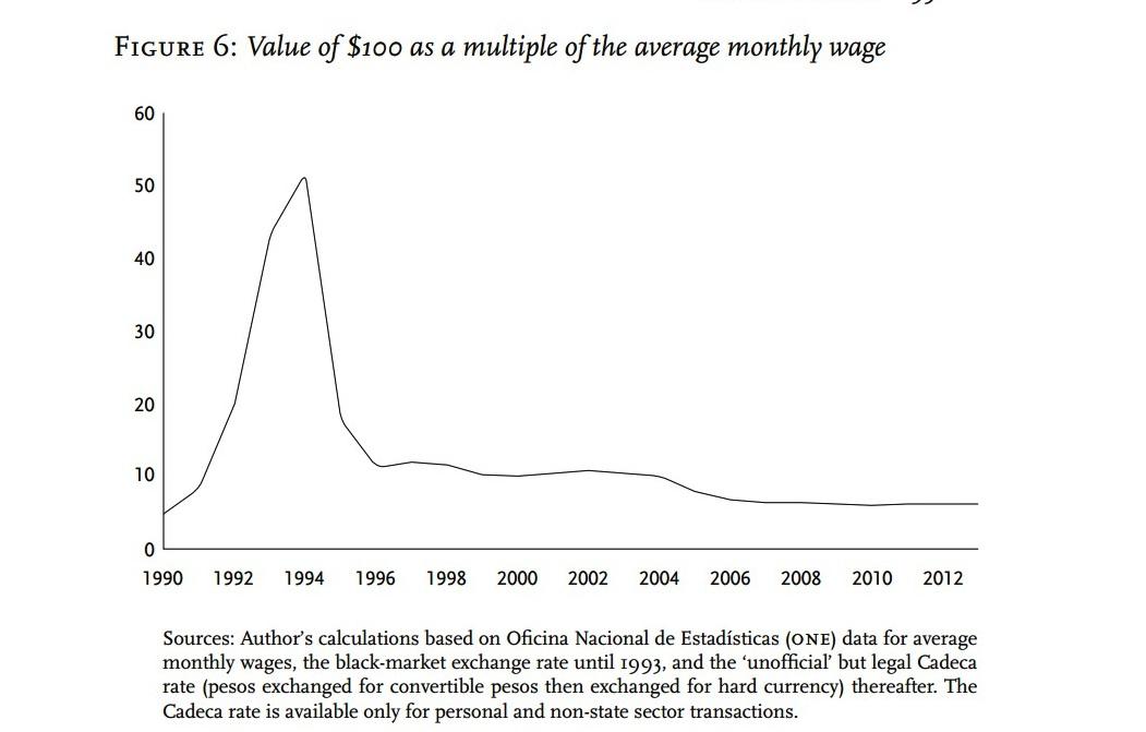Valor de $ 100 como un múltiplo del salario mensual promedio