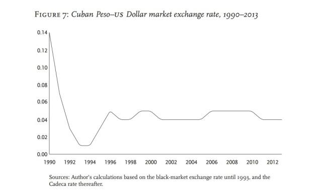 Tasa de cambio de mercado peso-dólar 1990-2013