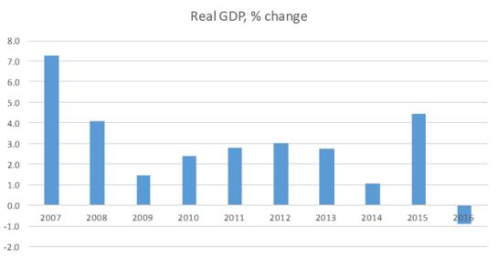 Figura 2: Variación del PIB de Cuba 2007-16 (fuente: Oficina Nacional de Estadísticas e Información)